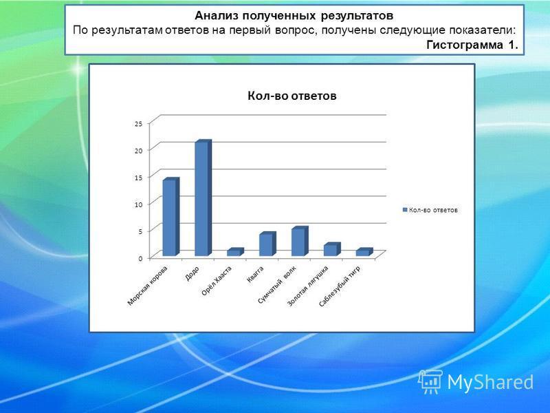 Анализ полученных результатов По результатам ответов на первый вопрос, получены следующие показатели: Гистограмма 1.