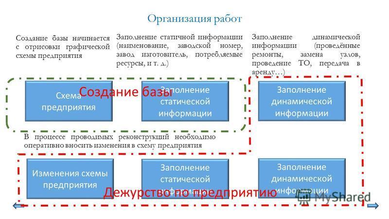 Организация работ Создание базы начинается с отрисовки графической схемы предприятия Схема предприятия Заполнение статической информации Заполнение статичной информации (наименование, заводской номер, завод изготовитель, потребляемые ресурсы, и т. д.