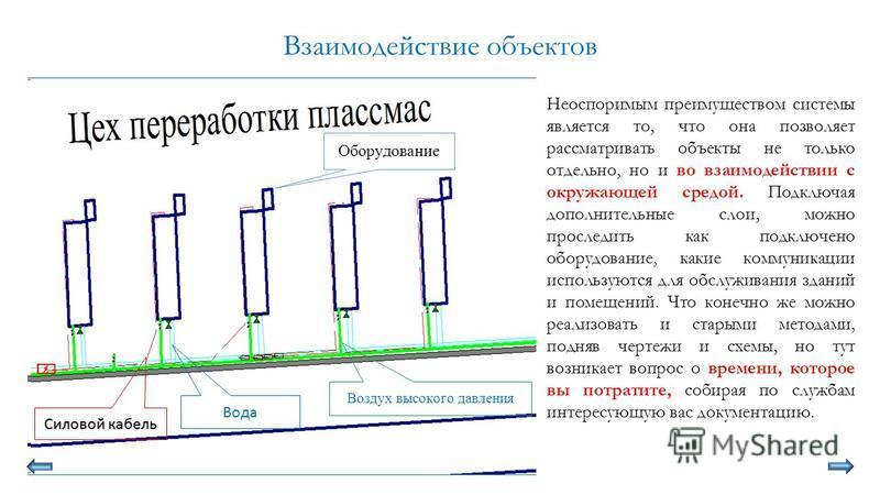 Взаимодействие объектов Неоспоримым преимуществом системы является то, что она позволяет рассматривать объекты не только отдельно, но и во взаимодействии с окружающей средой. Подключая дополнительные слои, можно проследить как подключено оборудование