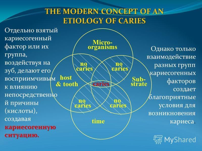 THE MODERN CONCEPT OF AN ETIOLOGY OF CARIES Micro- organisms host & tooth Sub- strate caries time no caries no caries no caries no caries кариесогенную ситуацию. Отдельно взятый кариесогенный фактор или их группа, воздействуя на зуб, делают его воспр