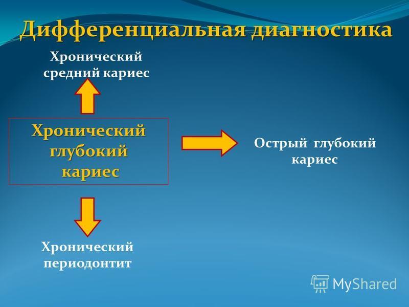 Дифференциальная диагностика Хронический глубокий кариес кариес Хронический средний кариес Острый глубокий кариес Хронический периодонтит