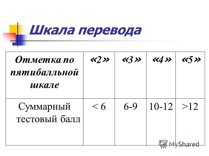 Шкала перевода Отметка по пятибалльной шкале «2»«2»«3»«3»«4»«4»«5»«5» Суммарный тестовый балл < 66-96-910-12>12