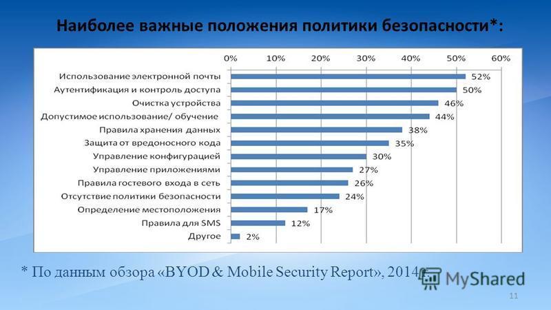 11 Наиболее важные положения политики безопасности*: * По данным обзора «BYOD & Mobile Security Report», 2014 г.
