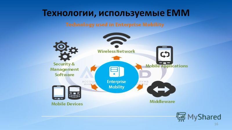 Технологии, используемые ЕММ 16