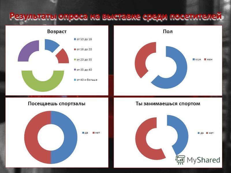 Результаты опроса на выставке среди посетителей