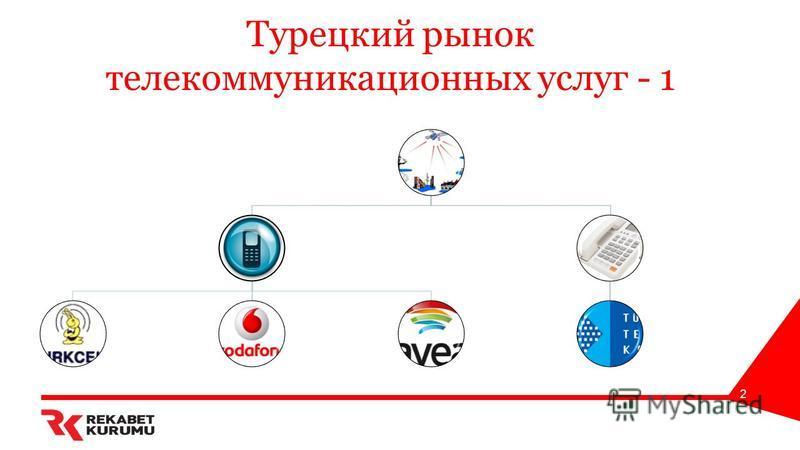Турецкий рынок телекоммуникационных услуг - 1 2
