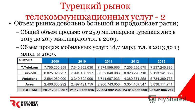 Турецкий рынок телекоммуникационных услуг - 2 Объем рынка довольно большой и продолжает расти; –Общий объем продаж: от 25,9 миллиардов турецких лир в 2013 до 20.7 миллиардов т.л. в 2009, –Объем продаж мобильных услуг: 18,7 млрд. т.л. в 2013 до 13 млр
