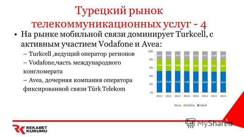 Турецкий рынок телекоммуникационных услуг - 4 На рынке мобильной связи доминирует Turkcell, с активным участием Vodafone и Avea: –Turkcell,ведущий оператор регионов –Vodafone,часть международного конгломерата –Avea, дочерняя компания оператора фиксир
