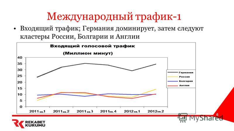 Международный трафик-1 Входящий трафик; Германия доминирует, затем следуют кластеры России, Болгарии и Англии 6