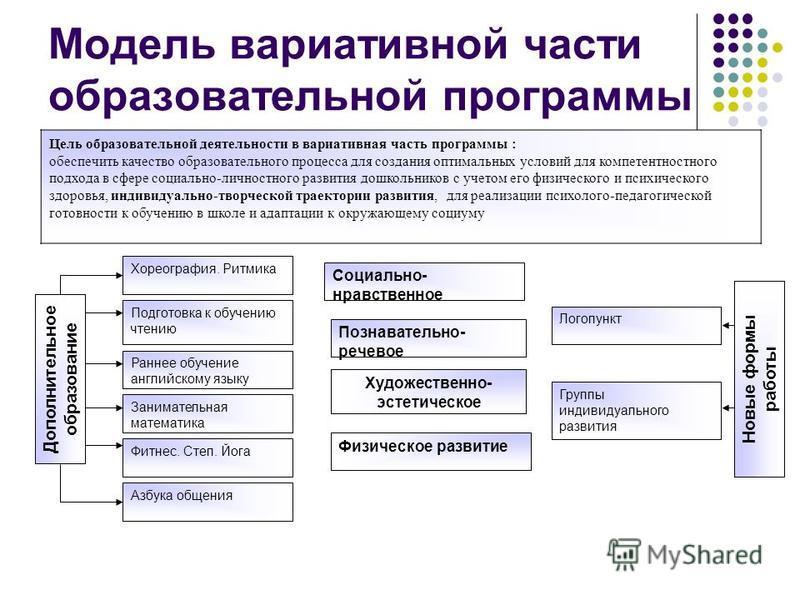 Модель вариативной части образовательной программы Цель образовательной деятельности в вариативная часть программы : обеспечить качество образовательного процесса для создания оптимальных условий для компетентностного подхода в сфере социально-личнос