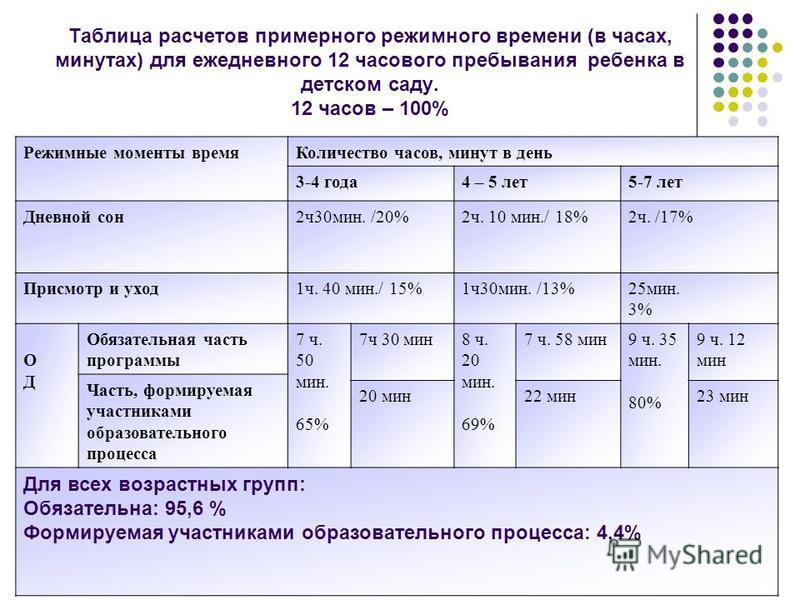 Таблица расчетов примерного режимного времени (в часах, минутах) для ежедневного 12 часового пребывания ребенка в детском саду. 12 часов – 100% Режимные моменты время Количество часов, минут в день 3-4 года 4 – 5 лет 5-7 лет Дневной сон 2 ч 30 мин. /