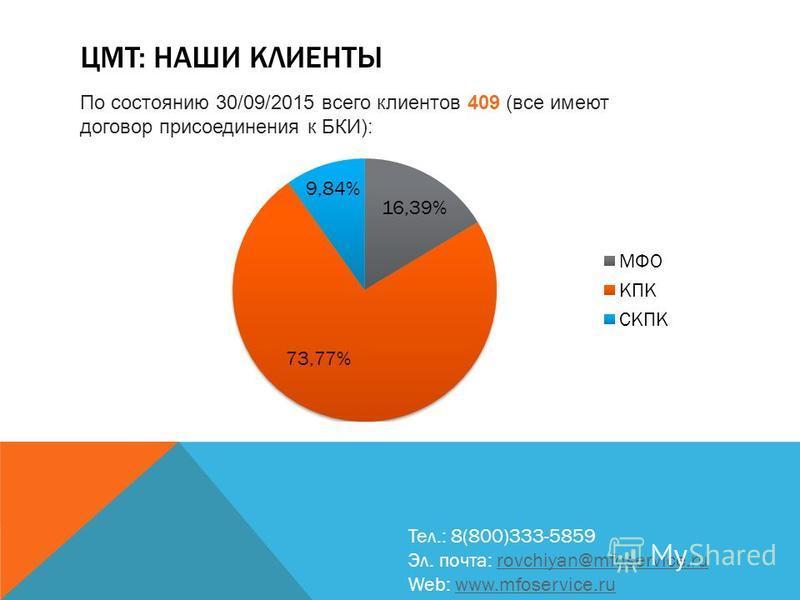 ЦМТ: НАШИ КЛИЕНТЫ Тел.: 8(800)333-5859 Эл. почта: rovchiyan@mfoservice.rurovchiyan@mfoservice.ru Web: www.mfoservice.ruwww.mfoservice.ru По состоянию 30/09/2015 всего клиентов 409 (все имеют договор присоединения к БКИ):