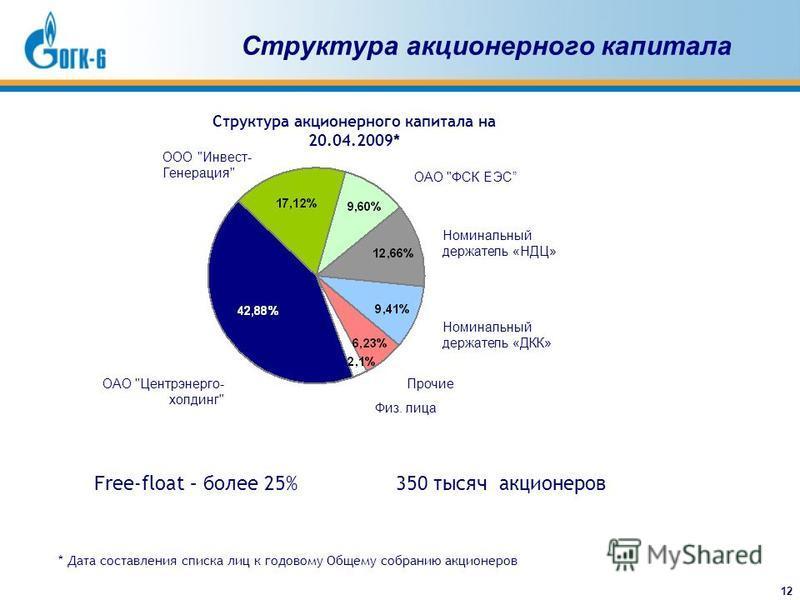 12 Структура акционерного капитала Номинальный держатель «ДКК» ОАО