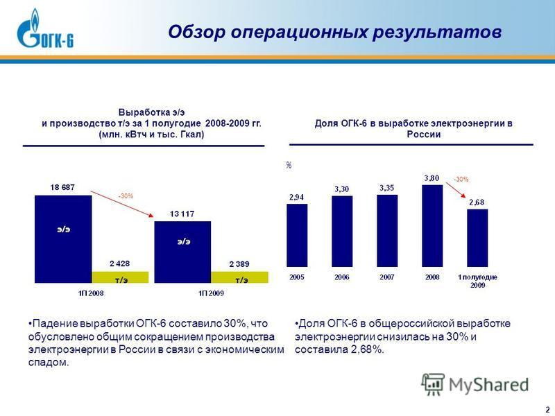 2 Обзор операционных результатов Выработка э/э и производство т/э за 1 полугодие 2008-2009 гг. (млн. кВт читы с. Гкал) Доля ОГК-6 в выработке электроэнергии в России % -30% Доля ОГК-6 в общероссийской выработке электроэнергии снизилась на 30% и соста