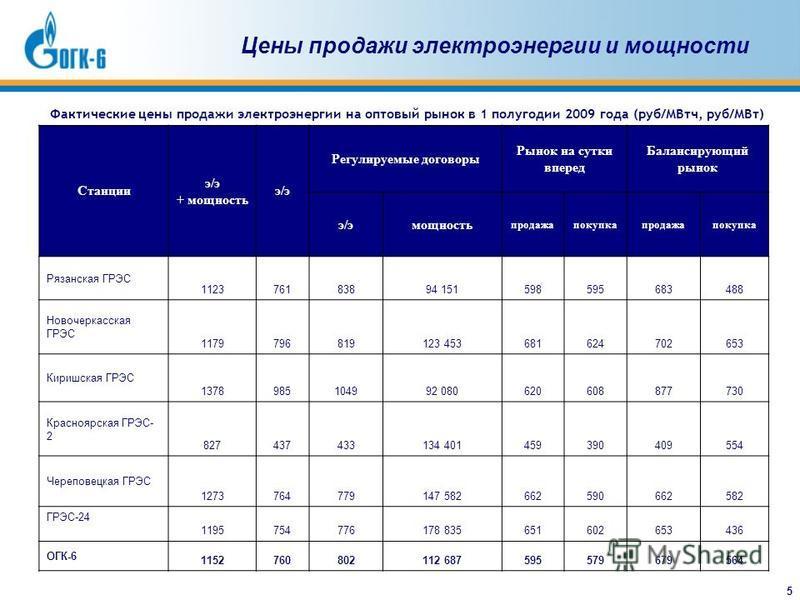 5 Цены продажи электроэнергии и мощности Станции э/э + мощность э/э Регулируемые договоры Рынок на сутки вперед Балансирующий рынок э/эмощность продажа покупка продажа покупка Рязанская ГРЭС 112376183894 151598595683488 Новочеркасская ГРЭС 1179796819