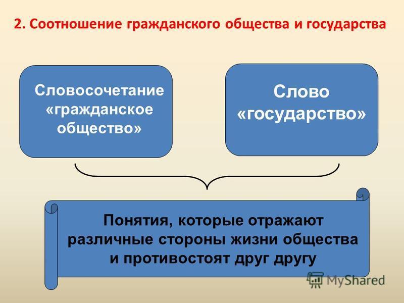 Словосочетание «гражданское общество» Слово «государство» Понятия, которые отражают различные стороны жизни общества и противостоят друг другу 2. Соотношение гражданского общества и государства
