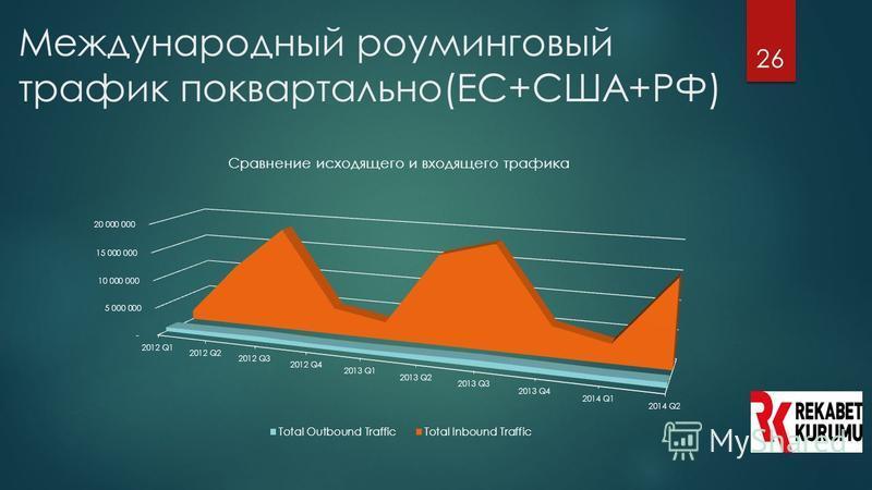 26 Международный роуминговый трафик поквартально(ЕС+США+РФ)