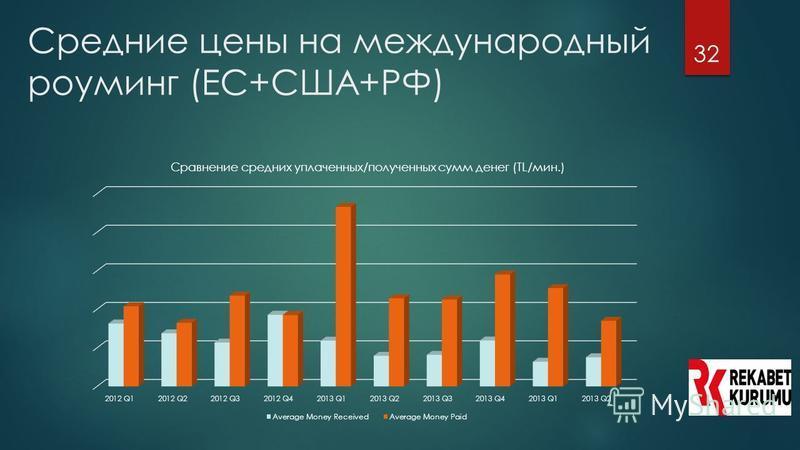 32 Средние цены на международный роуминг (EС+США+РФ)