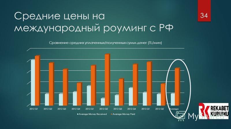34 Средние цены на международный роуминг с РФ