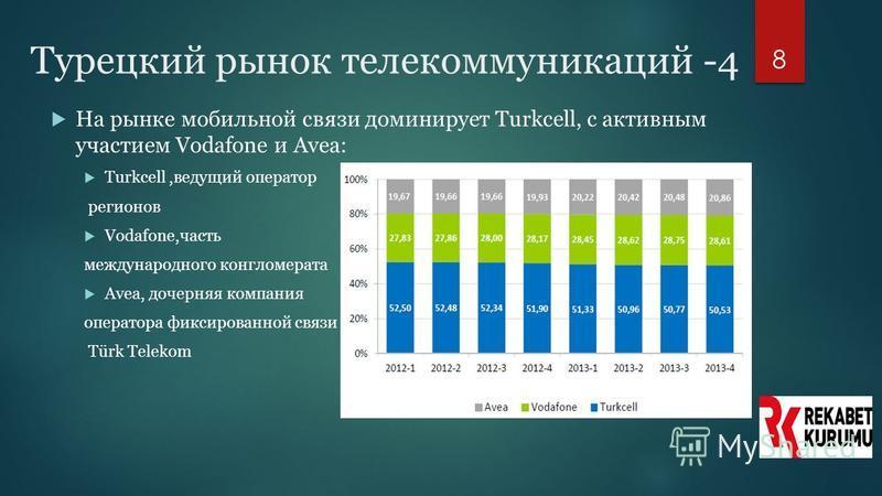 8 Турецкий рынок телекоммуникаций -4 На рынке мобильной связи доминирует Turkcell, с активным участием Vodafone и Avea: Turkcell,ведущий оператор регионов Vodafone,часть международного конгломерата Avea, дочерняя компания оператора фиксированной связ