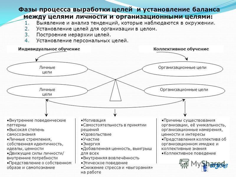 Фазы процесса выработки целей и установление баланса между целями личности и организационными целями: 1. Выявление и анализ тенденций, которые наблюдаются в окружении. 2. Установление целей для организации в целом. 3. Построение иерархии целей. 4. Ус
