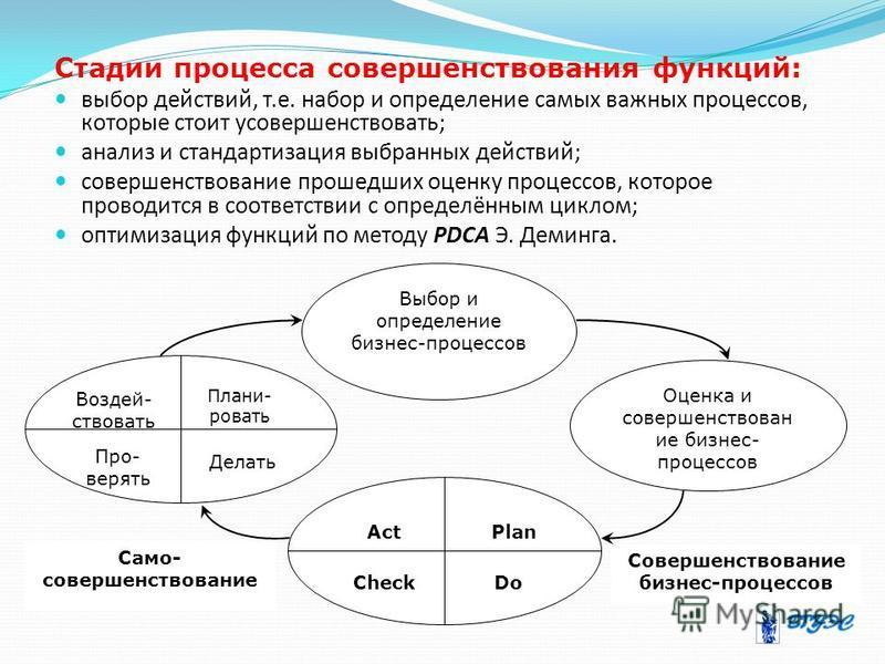 Стадии процесса совершенствования функций: выбор действий, т.е. набор и определение самых важных процессов, которые стоит усовершенствовать; анализ и стандартизация выбранных действий; совершенствование прошедших оценку процессов, которое проводится