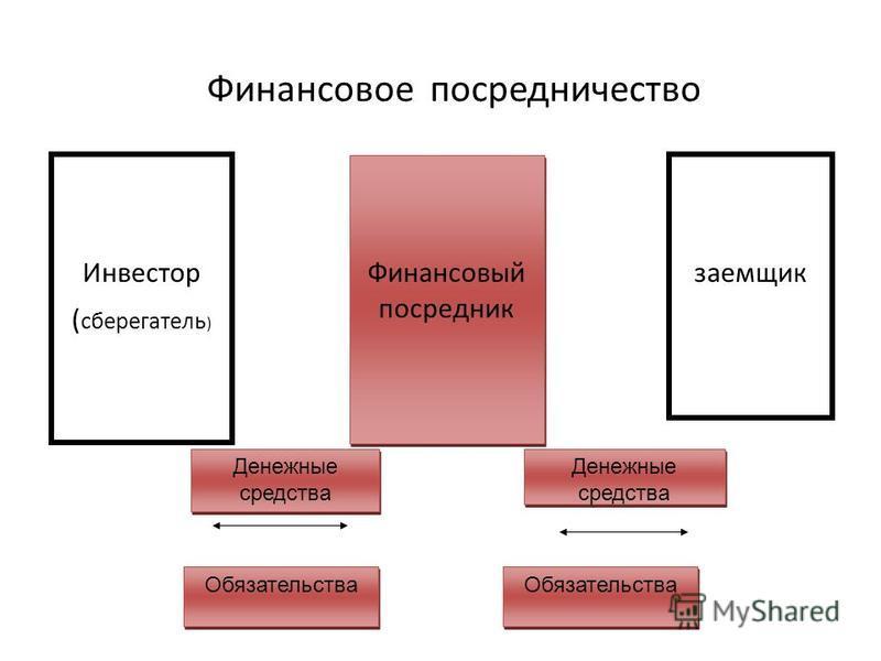 Инвестор ( сберегатель ) Финансовый посредник заемщик Обязательства Денежные средства Финансовое посредничество