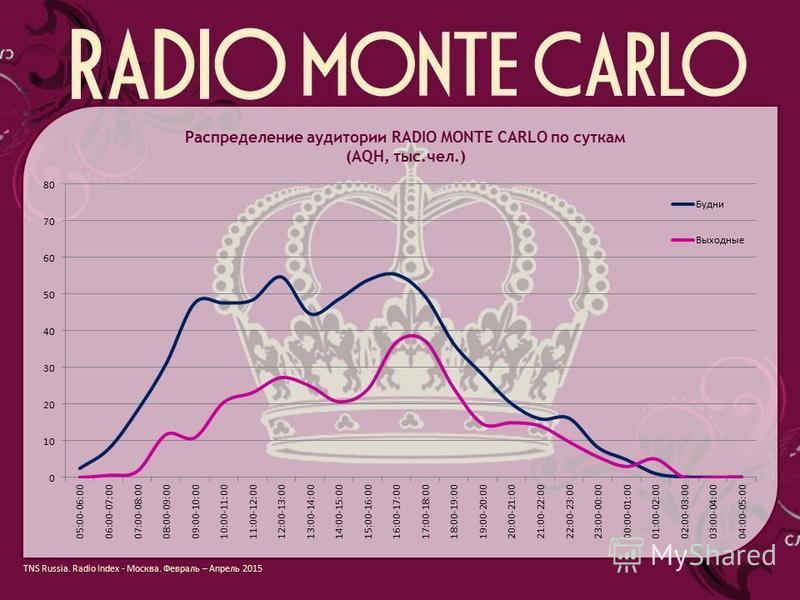 Распределение аудитории RADIO MONTE CARLO по суткам (AQH, тыс.чел.) TNS Russia. Radio Index - Москва. Февраль – Апрель 2015