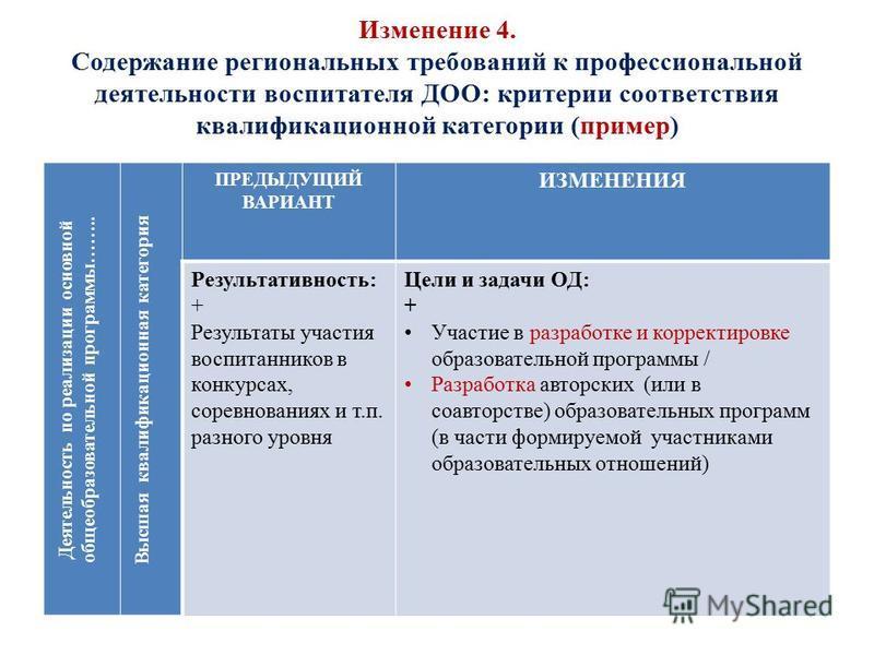 Изменение 4. Содержание региональных требований к профессиональной деятельности воспитателя ДОО: критерии соответствия квалификационной категории (пример) Деятельность по реализации основной общеобразовательной программы…….. Высшая квалификационная к