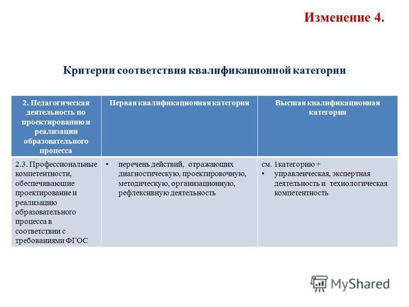 Изменение 4. Критерии соответствия квалификационной категории 2. Педагогическая деятельность по проектированию и реализации образовательного процесса Первая квалификационная категория Высшая квалификационная категория 2.3. Профессиональные компетентн
