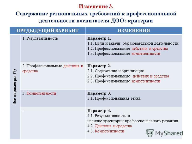 Изменение 3. Содержание региональных требований к профессиональной деятельности воспитателя ДОО: критерии ПРЕДЫДУЩИЙ ВАРИАНТИЗМЕНЕНИЯ Все параметры (7) 1. Результативность Параметр 1. 1.1. Цели и задачи образовательной деятельности 1.2. Профессиональ