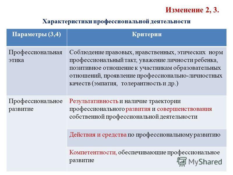 Изменение 2, 3. Характеристики профессиональной деятельности Параметры (3,4)Критерии Профессиональная этика Соблюдение правовых, нравственных, этических норм профессиональный такт, уважение личности ребенка, позитивное отношение к участникам образова