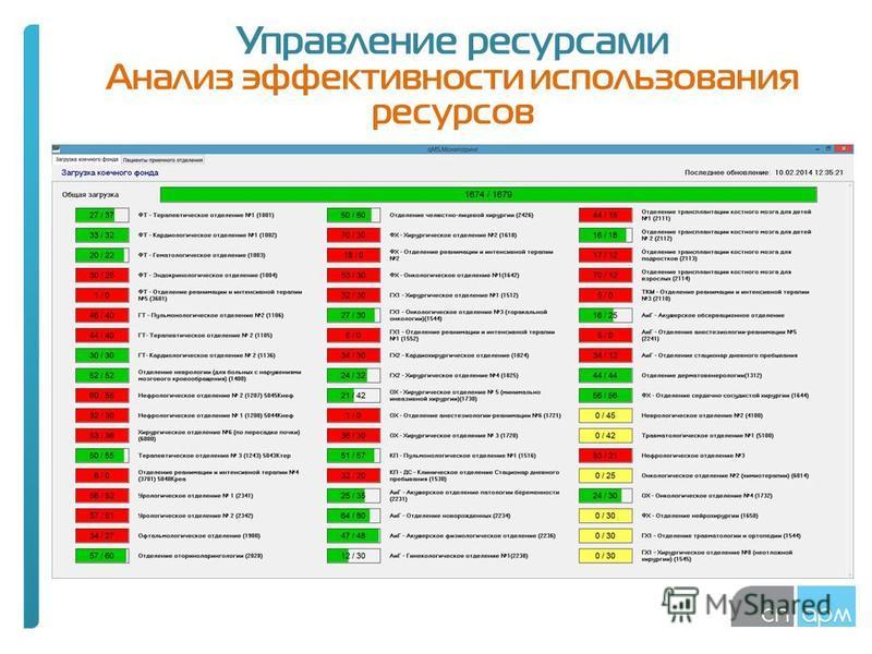 Управление ресурсами Анализ эффективности использования ресурсов