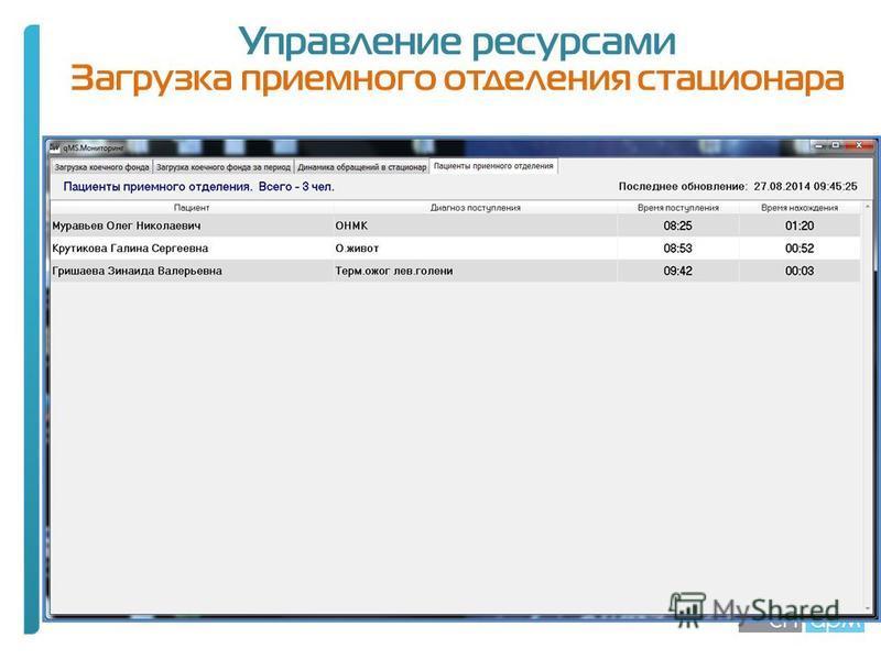 Управление ресурсами Загрузка приемного отделения стационара