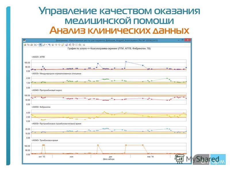 Управление качеством оказания медицинской помощи Анализ клинических данных