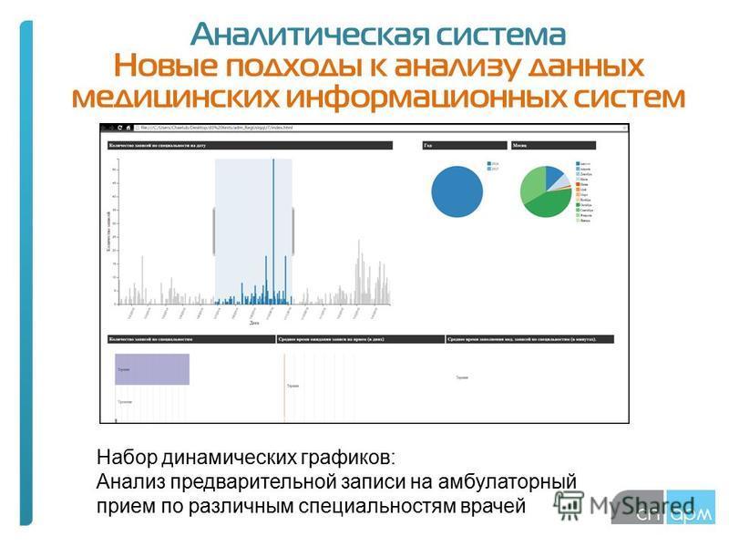 Аналитическая система Новые подходы к анализу данных медицинских информационных систем Набор динамических графиков: Анализ предварительной записи на амбулаторный прием по различным специальностям врачей