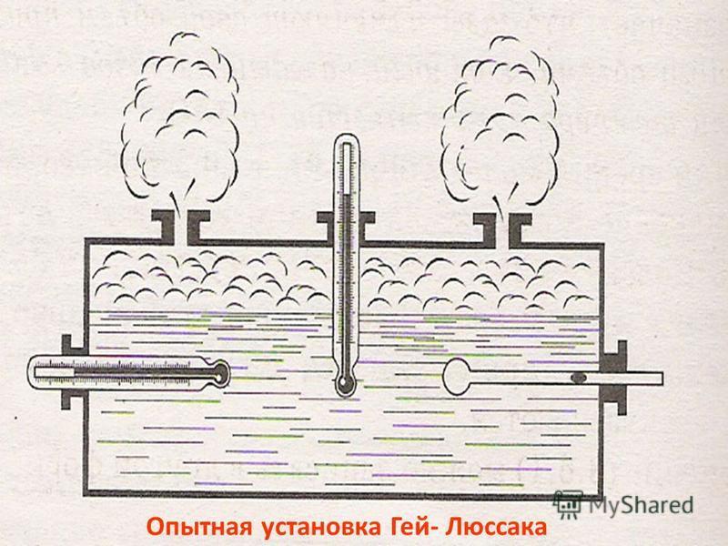 Опытная установка Гей- Люссака
