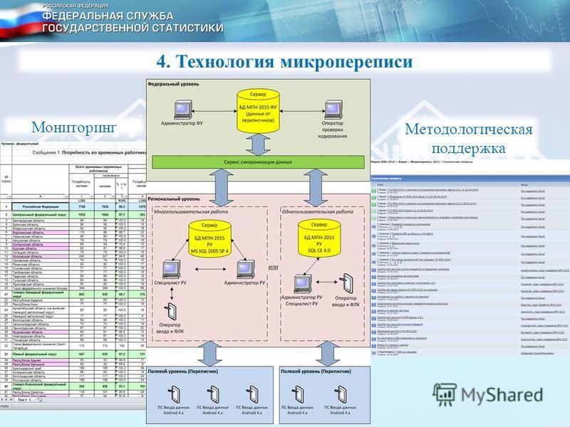 Мониторинг Методологическая поддержка