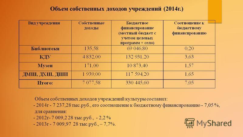 Объем собственных доходов учреждений культуры составил: - 2014 г - 7 237,28 тыс.руб., его соотношение к бюджетному финансированию - 7,05 %, для сравнения: - 2012 г- 7 009,2 28 тыс.руб., - 2,2 % - 2013 г - 7 009,97 28 тыс.руб., – 7,7%. Объем собственн