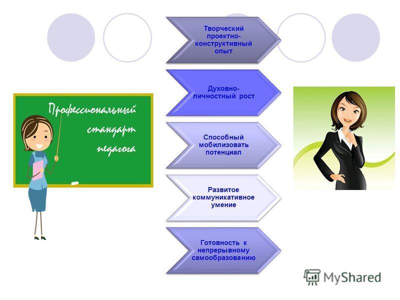 Творческий проектно- конструктивный опыт Духовно- личностный рост Способный мобилизовать потенциал Развитое коммуникативное умение Готовность к непрерывному самообразованию