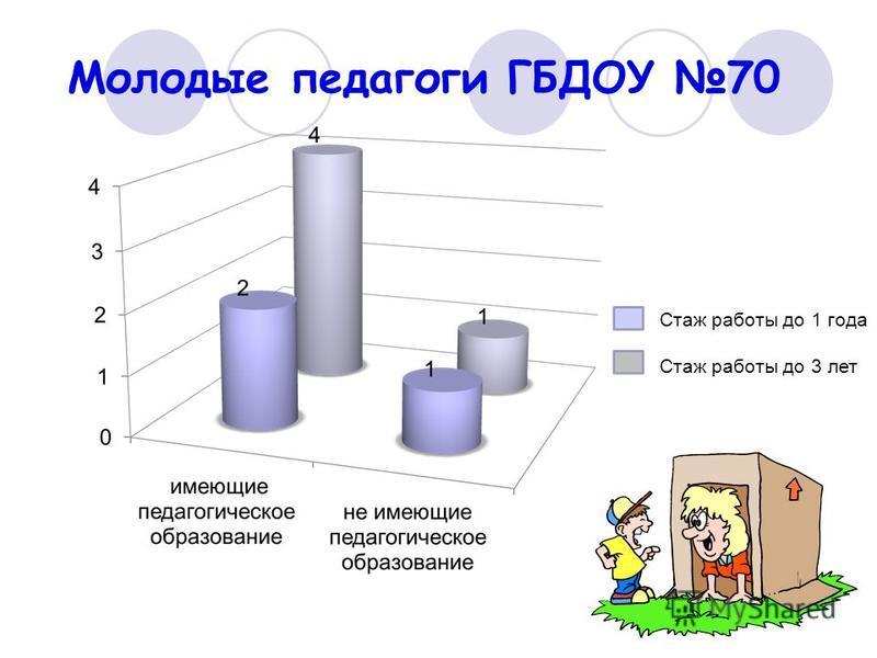 Молодые педагоги ГБДОУ 70 Стаж работы до 1 года Стаж работы до 3 лет