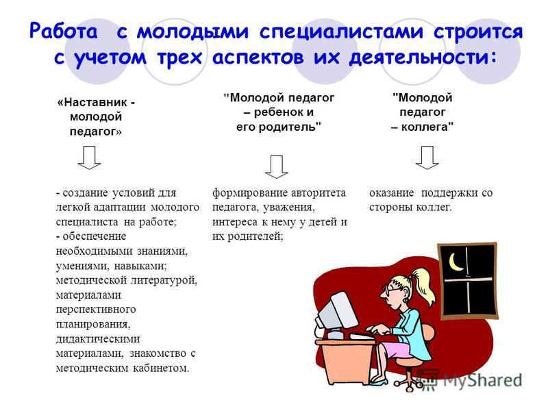Работа с молодыми специалистами строится с учетом трех аспектов их деятельности: «Наставник - молодой педагог »