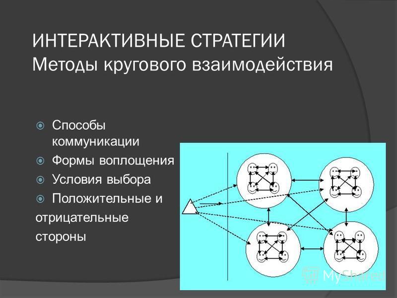 ИНТЕРАКТИВНЫЕ СТРАТЕГИИ Методы кругового взаимодействия Способы коммуникации Формы воплощения Условия выбора Положительные и отрицательные стороны