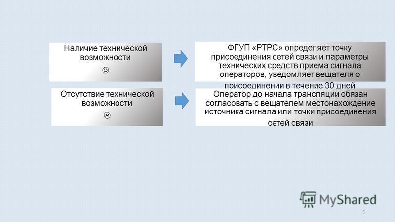 5 Наличие технической возможности Отсутствие технической возможности ФГУП «РТРС» определяет точку присоединения сетей связи и параметры технических средств приема сигнала операторов, уведомляет вещателя о присоединении в течение 30 дней Оператор до н
