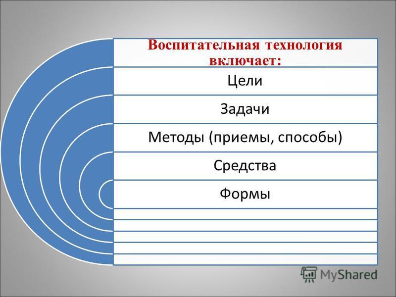 Воспитательная технология включает: Цели Задачи Методы (приемы, способы) Средства Формы