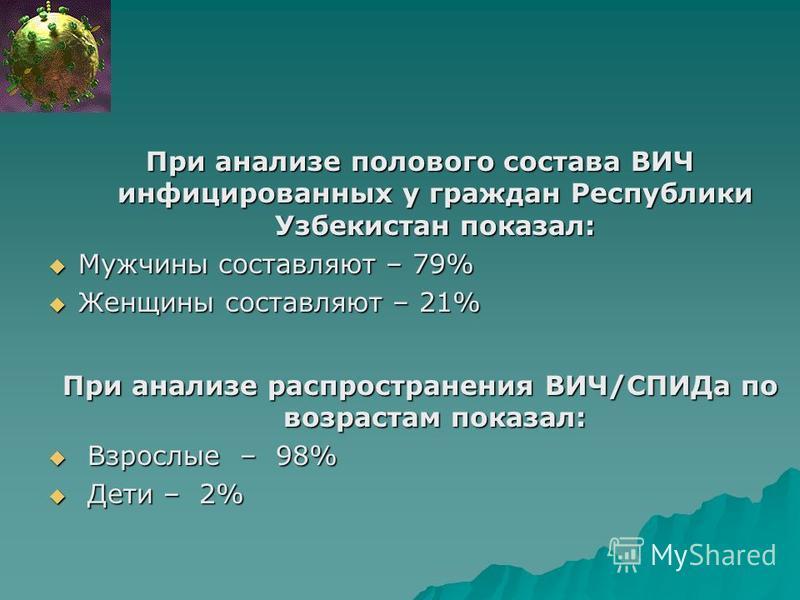 При анализе полового состава ВИЧ инфицированных у граждан Республики Узбекистан показал: Мужчины составляют – 79% Мужчины составляют – 79% Женщины составляют – 21% Женщины составляют – 21% При анализе распространения ВИЧ/СПИДа по возрастам показал: В