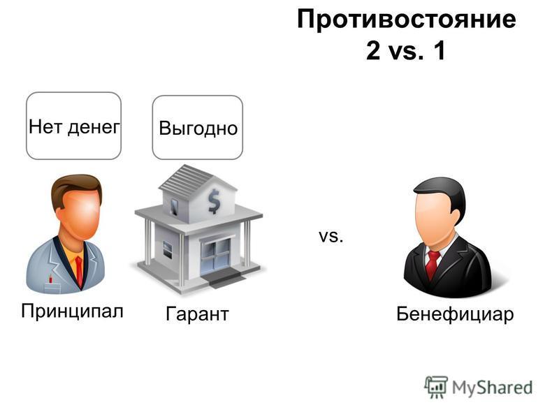 Бенефициар vs. Принципал Гарант Нет денег Выгодно Противостояние 2 vs. 1