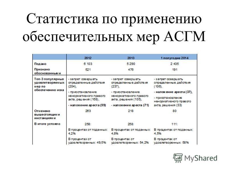 Статистика по применению обеспечительных мер АСГМ