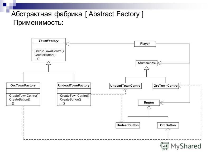 Абстрактная фабрика [ Abstract Factory ] Применимость: