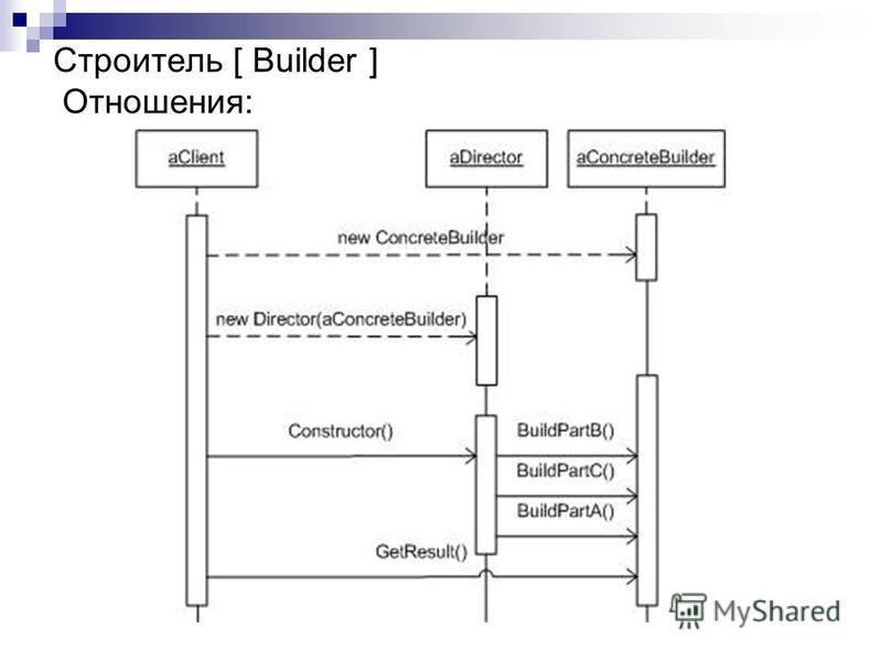 Строитель [ Builder ] Отношения: